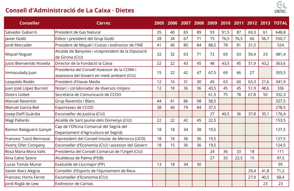 Dietes-consell-administracio-Taula-OK-BIS-1024x664